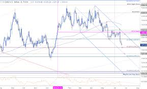 Xauusd Live Chart Currency Exchange Rates