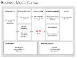 business model 7 business model canvas dr ing claudia kostka