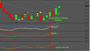 5 Minute Chart Day Trading The Kings Day Trading Strategy 1 Min 5 Min And 15 Min Chart