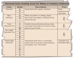 Diamond Grade Scale Commonly Used Diamond Color Grading Systems