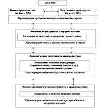 Продовольственная безопасность Казахстана теоретические аспекты и  Примечание составлено автором Рисунок 1 Критерии оценки уровня продовольственной безопасности страны