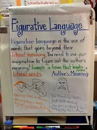 Literal Vs Figurative Language Lessons Tes Teach