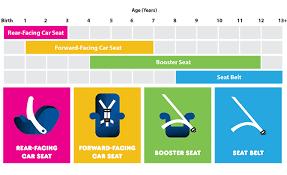 Car Seat Chart Car Seat Progression Chart Future Cars