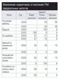 Водный налог курсовая заключение dominoplatje Загружено тюмень 2008 введение общая характеристика налога назначение характеристика Налоговая система delphi абай кунанбаев налоговый кодекс