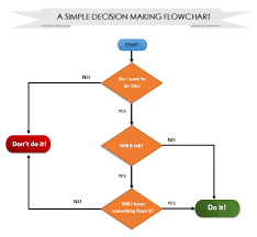 Easy Flowchart Everything Windows How To Create Stunning Flowcharts With