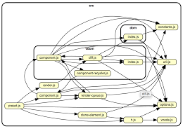 Dependency Chart Generator How To Easily Visualize A Projects Dependency Graph With