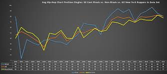 2002 Hip Hop Charts Bens Big Blog By The Numbers 50 Cent Didnt Kill New York