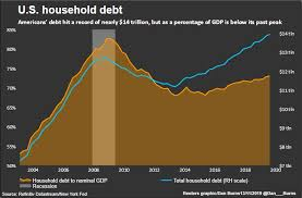 U S Household Debt In Four Charts Reuters