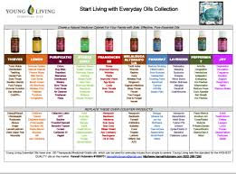 Oil Benefits Chart Related Keywords Essential Oils