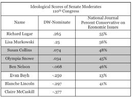 Realclearpolitics Horseraceblog Why Is The White House