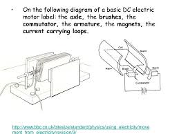electric motor physics. On+the+following+diagram+of+a+basic+DC+electric+motor +label:+the+axle,+the+brushes,+the+commutator,+the+armature,+the+magnets,+the+current+carrying+loops..jpg Electric Motor Physics