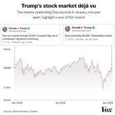 Trump Economy Chart State Of The Union 2019 Fact Check The Us Economy Under