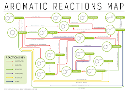 Element Reactivity Chart Aromatic Chemistry Reactions Map Compound Interest Chemical