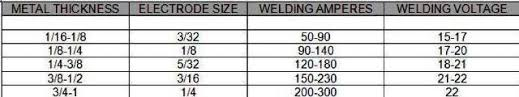 Tig Welding Voltage Chart Old School Stick Welding Still Rules 6011 7018 Anyone
