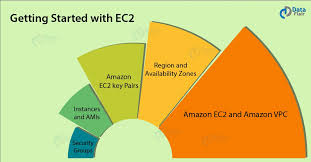Amazon Elastic Compute Cloud Best Aws Ec2 Tutorial Amazon Elastic Compute Cloud Dataflair