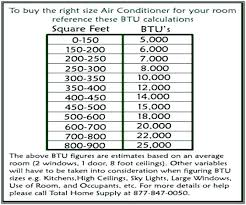 Btu To Room Size Air Conditioning Thewarwickshire Co