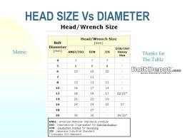 American Socket Size Chart American Socket Size Chart Light Socket Sizes Different