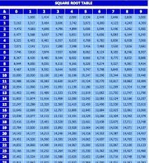 Square Number Chart Square Root Chart Exceltemplate Net