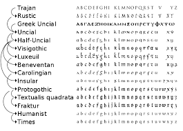 This is the earliest documented use of a phonetic alphabet in history (that i know of), and it occurred to me that the words phonics and phoenician might be related; History Of The Alphabet Wikipedia
