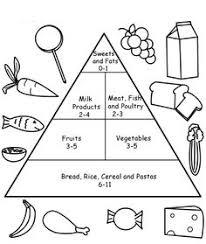 Food Pyramid Kids On Daniel Plan Detox Food Groups 20608