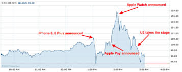 Apple Watch Pricing Chart Apple Share Prices Plummet After Iphone 6 And Apple Watch
