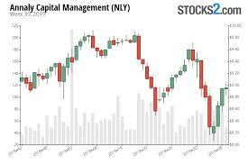 Nly Stock Buy Or Sell Annaly Capital Management