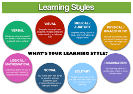 essays on learning styles my learning style and strategies gcc learning styles gcc