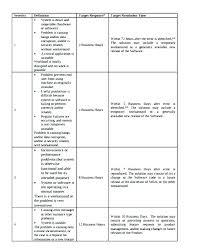 Lawn Maintenance Schedule Template Landscape Care Enance Checklist T