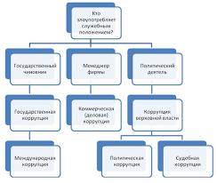 Коррупция причины возникновения влияния и методы борьбы Схема 1 Типология коррупционных отношений по виду деятельности коррупционера