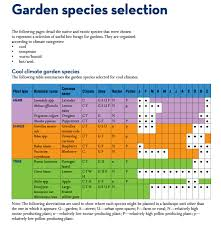 Bee Friendly A Planting Guide For European Honeybees And
