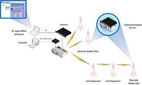 remote site monitoring lmr hf radio codan radio remote site monitoring rf solution