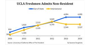 university of california campuses ucla berkeley uc san diego ucla freshmen admission offers to non residents