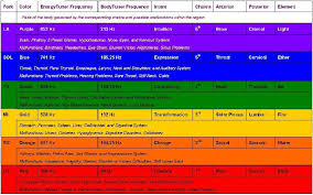 Hz Frequency Chart Vibrational Frequency Chart Google Search Solfeggio