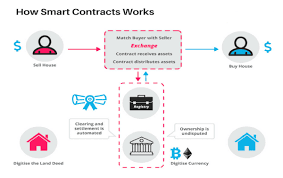 How Do Vending Machine Contracts Work Enchanting What Is Ethereum Smart Contract Global IT Outsourcing Company