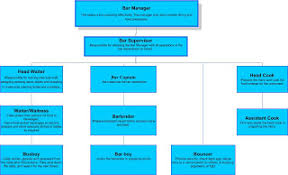 How To Draw An Organizational Chart In Word 2010 My First Blog Comparison Between Ms Word And Ms Visio In