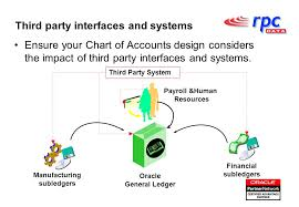 Chart Of Accounts Design Designing An Effective Chart Of Accounts Structure Using