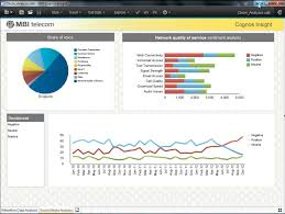 Cognos Line Chart Ibm Cognos Insight Dashboard View Sentiment Analysis