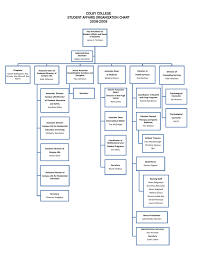 Colby College Student Affairs Organization Chart