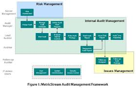Risk Management Flow Chart Template Internal_audit And Risk_management Internal Audit