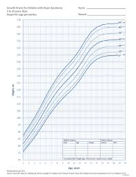 Cpeg Growth Chart Growth Charts For Children With Down Syndrome 2 To 20 Years