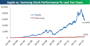 What Is Samsung Stock Price Today