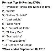 Prince Of Persia Captures Dvd Rental Sales Crown