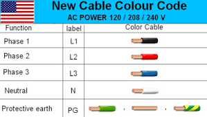 pin by cat6wiring on electrical color code wiring diagram wire color code chart at Color Code Wiring Diagram
