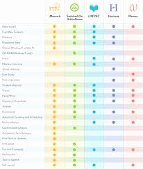 Product Comparison Template Excel Product Comparison Template Excel Awesome 50 Luxury Parison