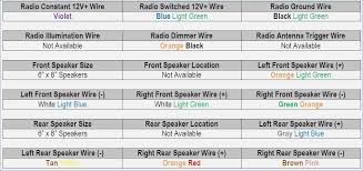 2005 ford 500 radio wiring diagram realestateradio us  car radio wiring 1998 delco radio wiring diagram database