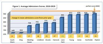 Selective Enrollment High School Profiles Selectiveprep