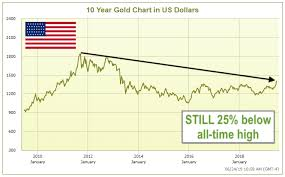 Gold 25 Year Chart Can You Buy Gold At A 25 Discount Yes If You Buy It In