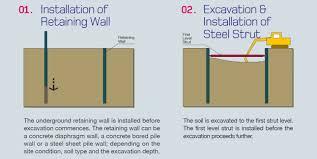 Top Down Design Advantages Cut And Cover