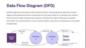 System Data Flow Chart Data Flow Diagram Overview