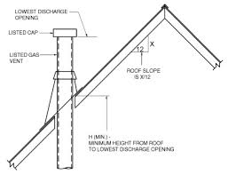 7 as provided for ventilating hoods and exhaust systems in section 503 3 4